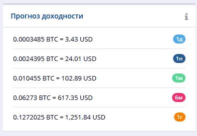 прогноз доходности HashFlare