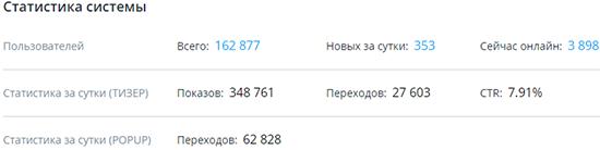 статистика TeaserFast
